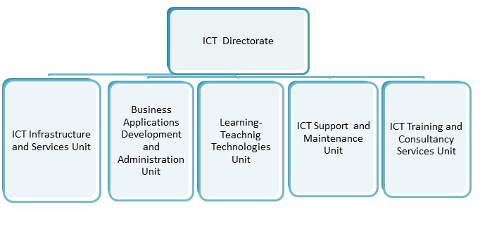 ict technologies and the organisational structure Home about us organisational structure educational technology a catalyst in harnessing information and communication technologies (ict) organisational structure.